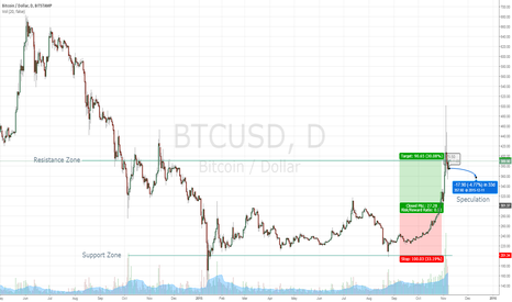 BTCUSD: Mania is over, looking to stabilize.