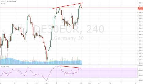 DE30EUR: Pure divergence, might be easy signal for short