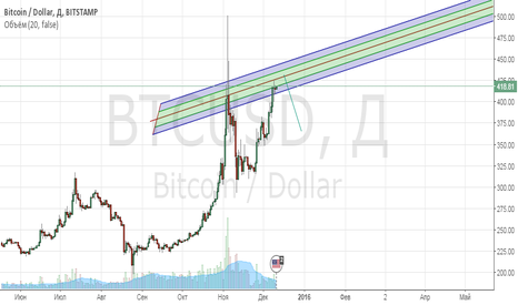 BTCUSD: рост и падение (наверно) :-)