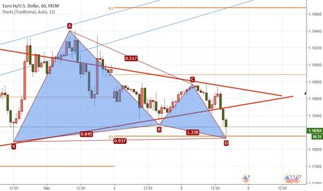 EURUSD: Long on the perfect bullish gartley