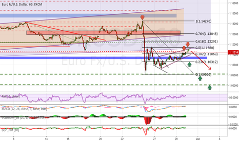 EURUSD: Analysis and forecasts for EUR / USD at the 30.06 / 16