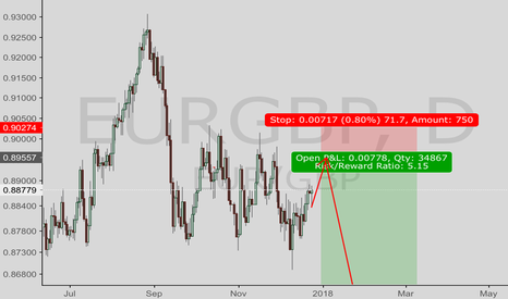 EURGBP: EURGBP—- long then short