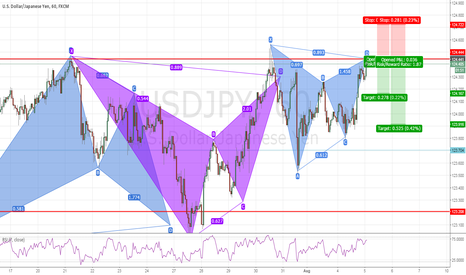 USDJPY: USDJPY: Bearish Gartley Pattern