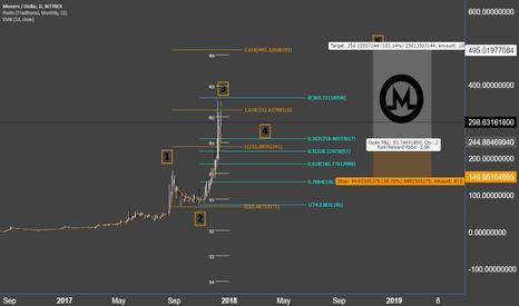 XMRUSD: Monero - wave update