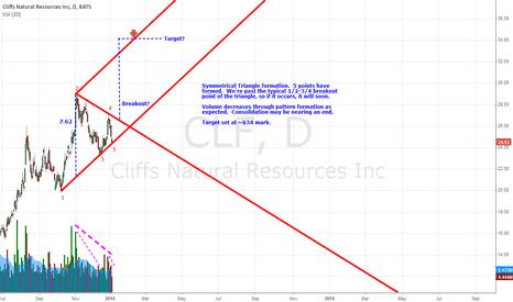 CLF: Bullish Symmetrical Triangle - CLF