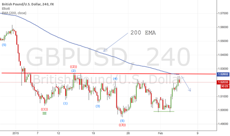 GBPUSD: GBPUSD $GBP $USD possible short
