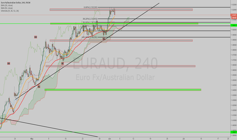 EURAUD: PATIENCE IS NEEDED
