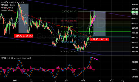 XAUUSD: Gold short play intact