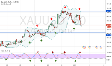 XAUUSD: Stochastic is magical