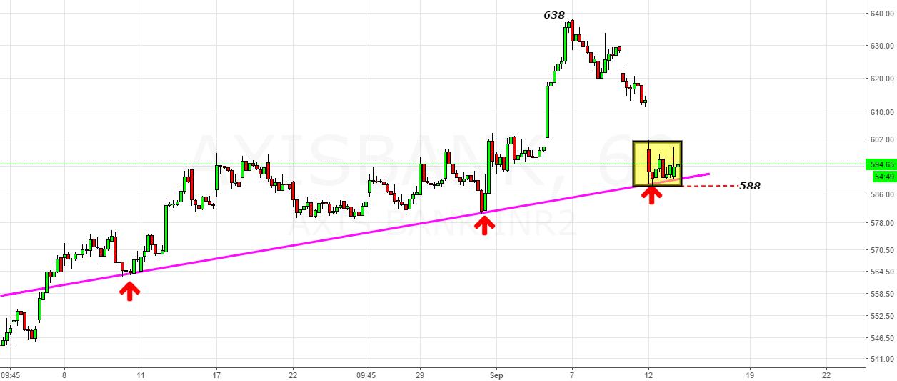 Axis Bank- Let the Rising Trendline Be Broken