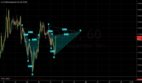 USDJPY: Another potential cypher pattern on the Dollar Yen