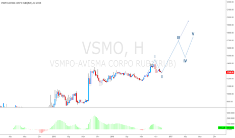 VSMO: ВСМПО - в долгосрок