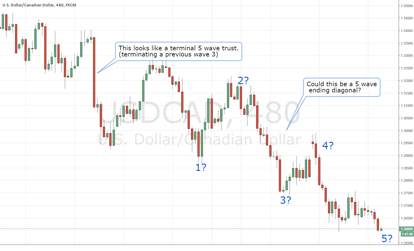 Watching USDCAD Very closely