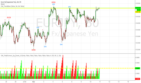 EURJPY: Looking For A Short In EUR/JPY If Resistance Holds! 5PM EST