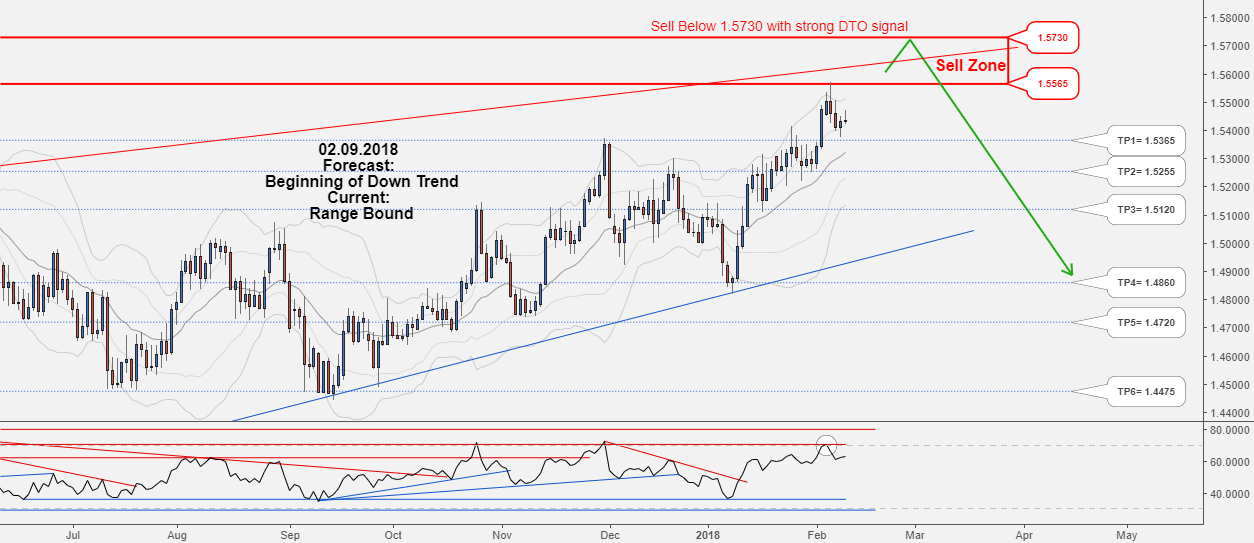 Hunt this long-term Sell opportunity of EURCAD, Don't miss it!!