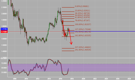 GBPCAD: SELl , poor gbp