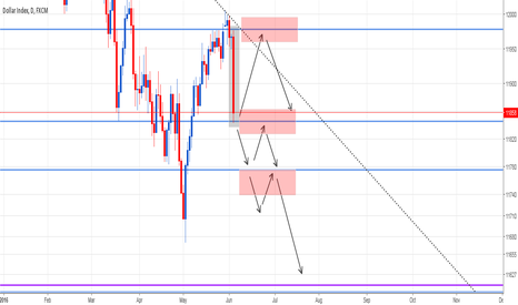 USDOLLAR: Market Offers the USDollar - Looking to Sell at Resistance