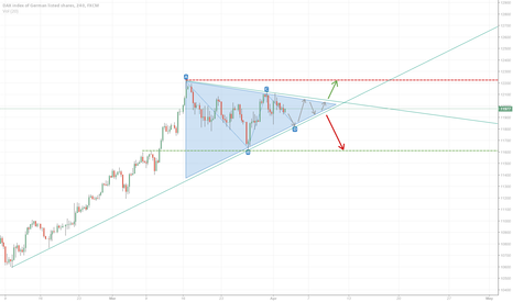 GER30: Triangle Pattern