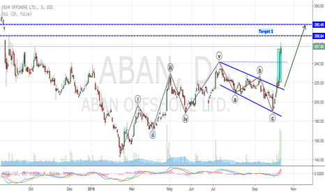 ABAN: ABAN - New Impulse Wave (Go Long)