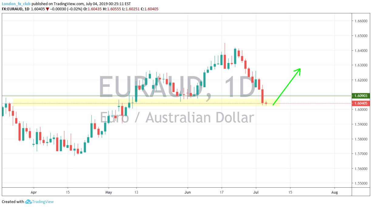 Fx aud eur special rule for collective bargaining agreements vesting