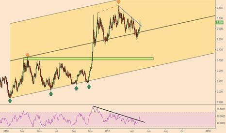 COPPER: Copper; Bullish Trend To Continue