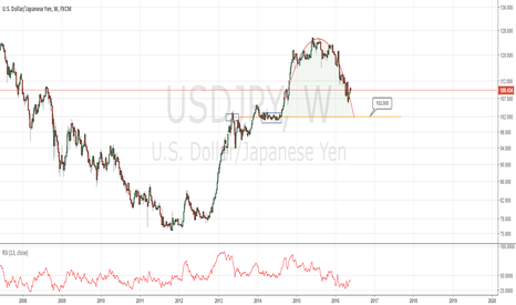 USDJPY: Stronger Yen - story of the coming weeks, may drop to 102 supprt