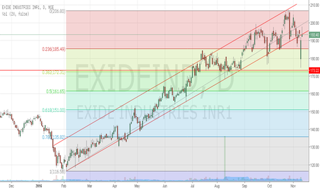 EXIDEIND: Exide Industries is on the edge of long term trend