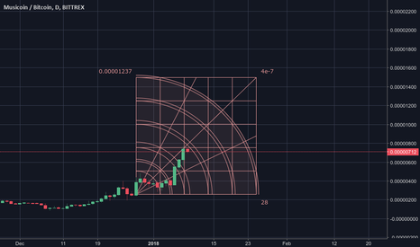 MUSICBTC: Still hoping for a $MUSIC breakout