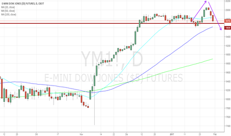 YM1!: Addio 20000! Pattern ribassista sul Dow Jones