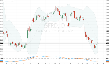 GFRD: New position in #GFRD for me today