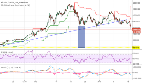 BTCUSD: Bitcoin, il sell off continua
