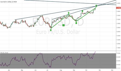 EURUSD: AB=CD on eur usd