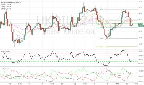 UKOIL: Interesting level on Crude...
