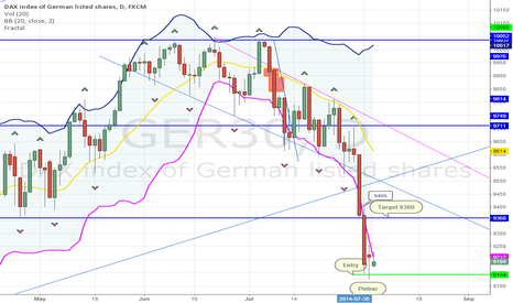 GER30: DAX small long