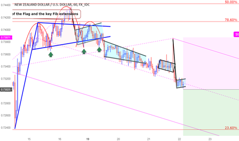 NZDUSD: A great opportunity for Shorting NZDUSD