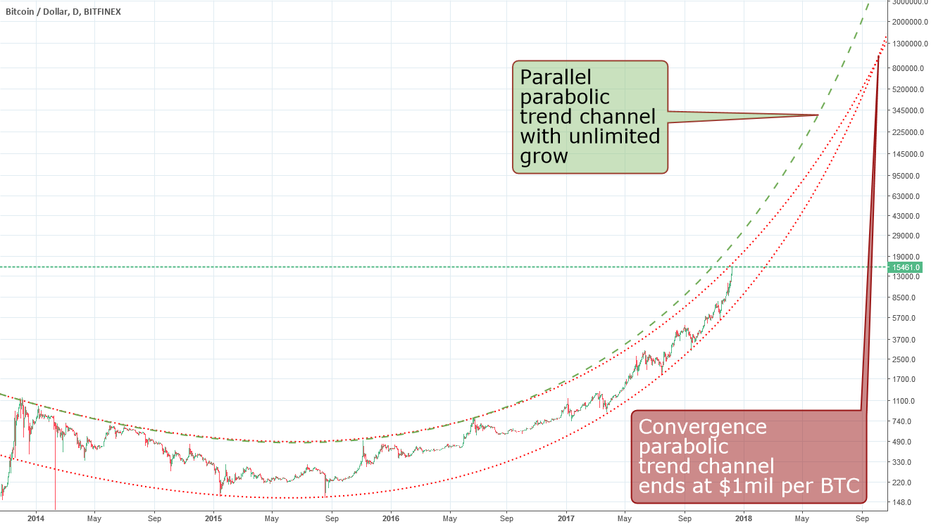 Bitcoin parabolic trend channels: converging or parallel forever