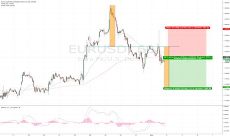 EURUSD: Corto EUR/USD