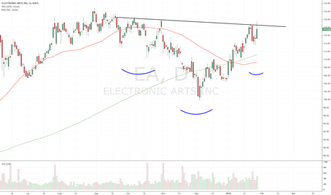 EA: $EA - buy out or no buy out, ER could take it up 30pts