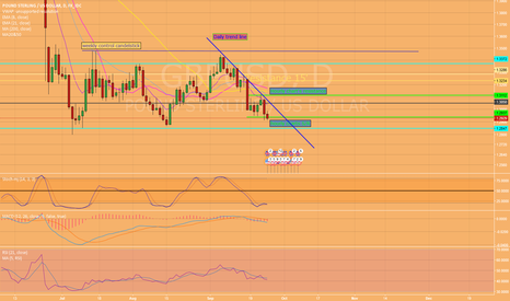 GBPUSD: We need to know how it will break!!!