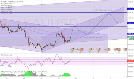 XAUUSD: IF WE RALLY THIS FRIDAY FOR NFP, HERE IS THE PROJECTION