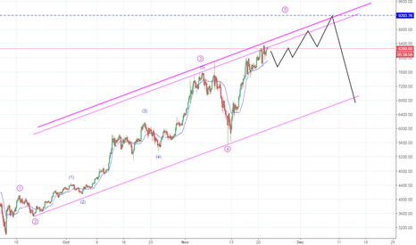 BTCUSD: BITCOIN @ CHANNEL RESISTANCE