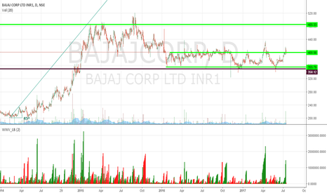 BAJAJCORP: Bajaj Corp : Uptrend on Good Volumes.
