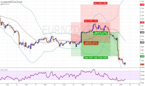 EURNZD: only looking for +116, you won't believe what happened next ...