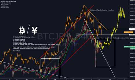 BTCJPY: Chart differences between Bitfinex and BitFlyer