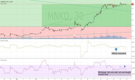 MNKD: Upward Movement