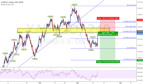 XAUUSD: GOLD - XAUUSD SHORT Again?