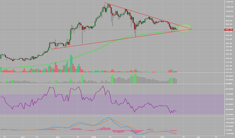 ETHUSD: Moment of Truth Coming Soon//