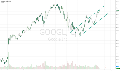 GOOGL: closed the long trade in GOOGLE