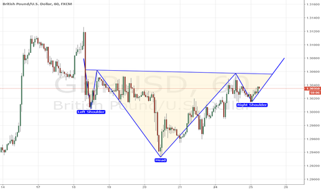 GBPUSD: continuation