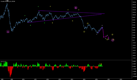 USOIL: Could this be the fate of Crude Oil?